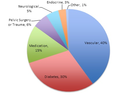 ed chart - causes